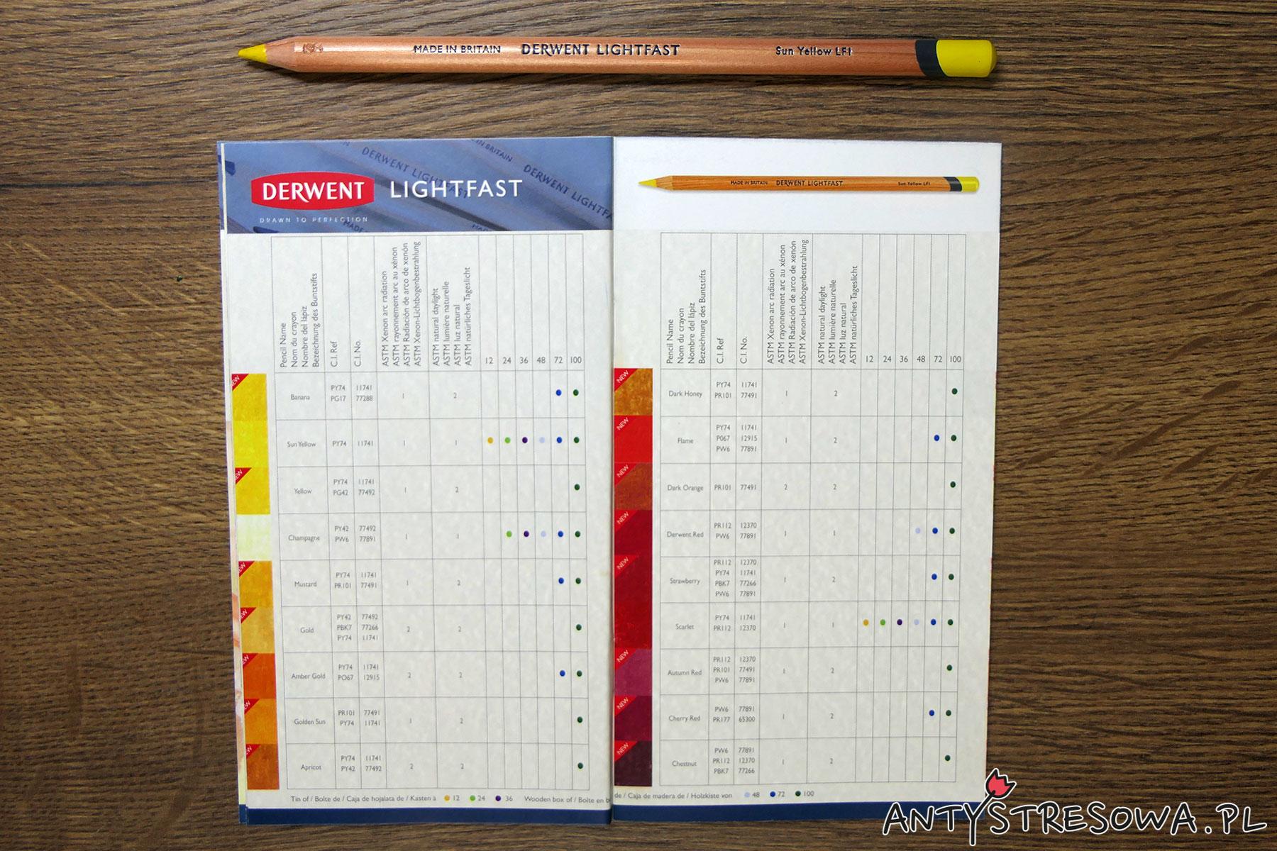 Derwent Lightfast - ulotka dołączona do zestawu