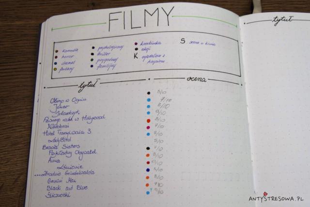 Strony w Bullet Journa - filmy